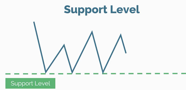 support and resistance level 01