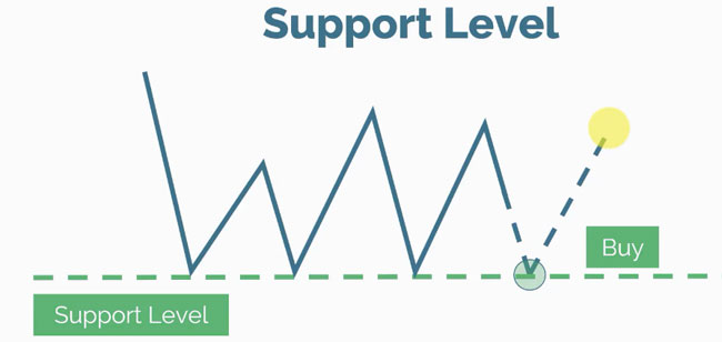 support and resistance level 02