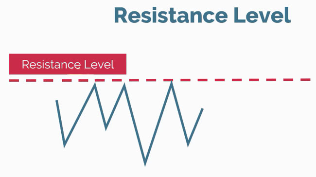 support and resistance level 03