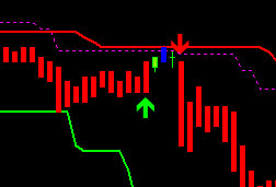 wintrader trend buy sell signal