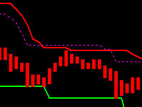 wintrader trend auto signal