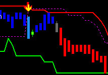 wintrader trend buy sell signals