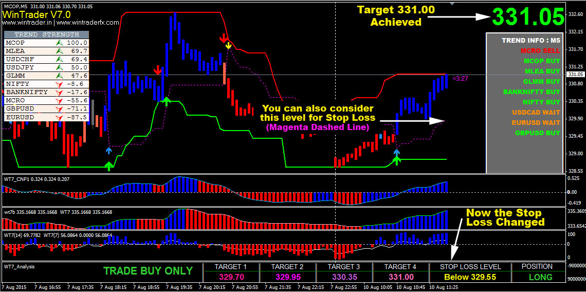 wintrader trend buy sell signals indicator india
