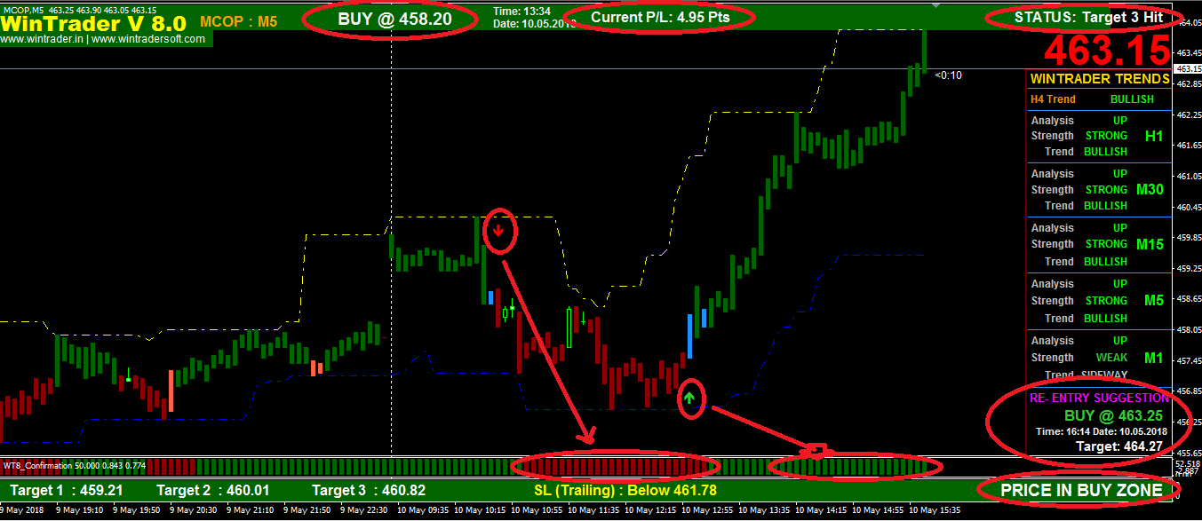 WinTrader Buy Sell Signal Software V8.0 screen in MCX Copper 5M TF