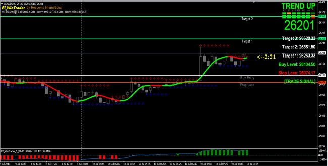 WinTrader V5.0 Automatic Buy Sell Signal Software